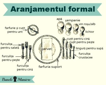 modelul formal