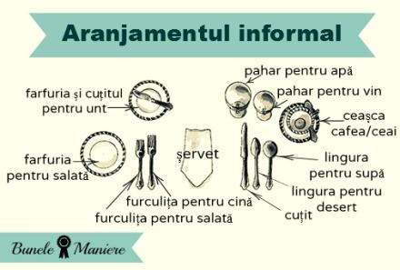 modelul informal
